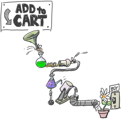 How Leaky is your Shopping Cart
