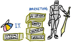 IT vs Marketing
