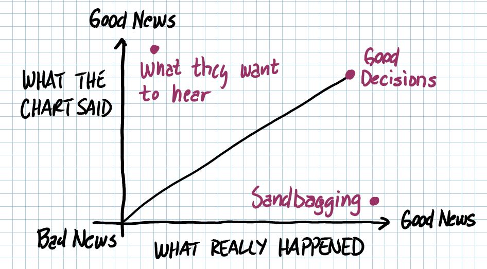 What the chart said vs realitty