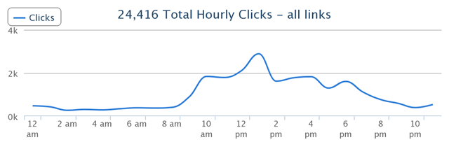 Hourly_Clicks_March_April_May_2014_Conversion_Sciences