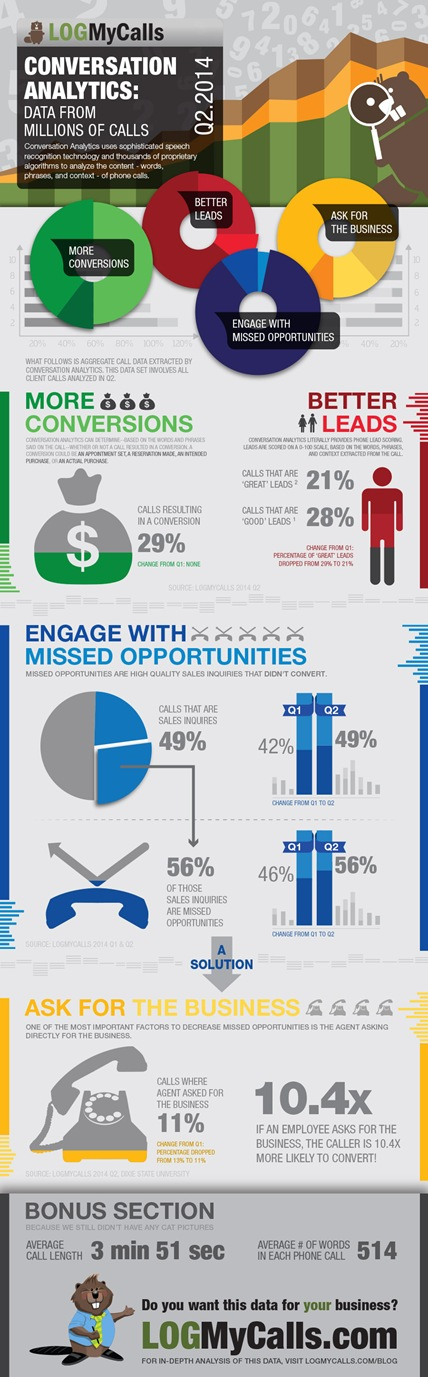 LogMyCalls infographic-Q2-call-report